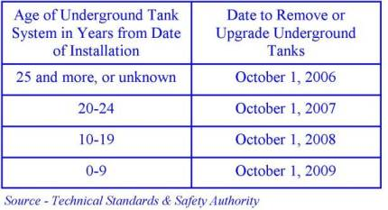 underground_tank_table_2